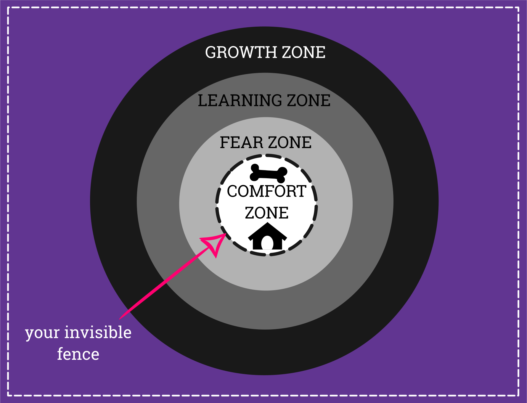 invisible fence-comfort zone