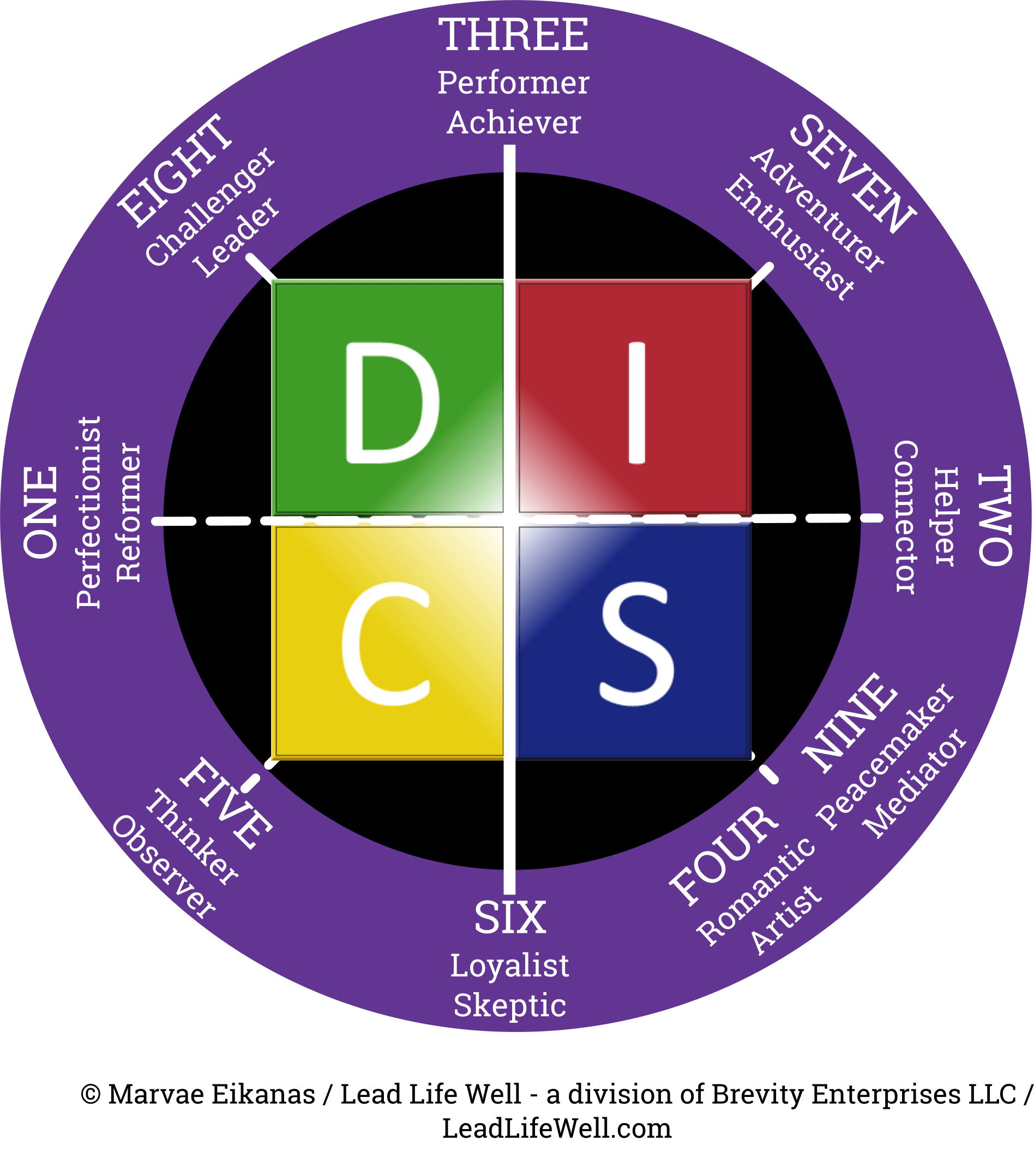 Personality - DISC & Enneagram